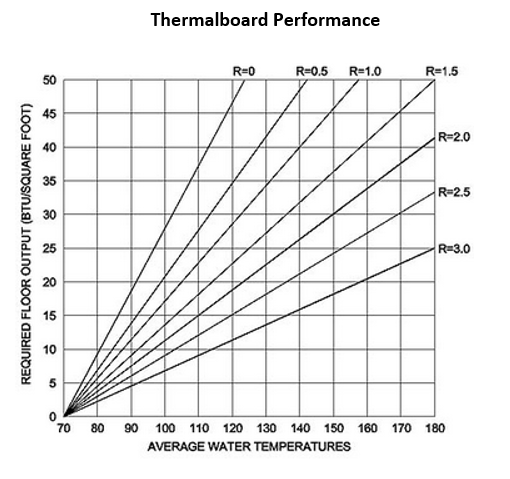 Thermalboard Performance