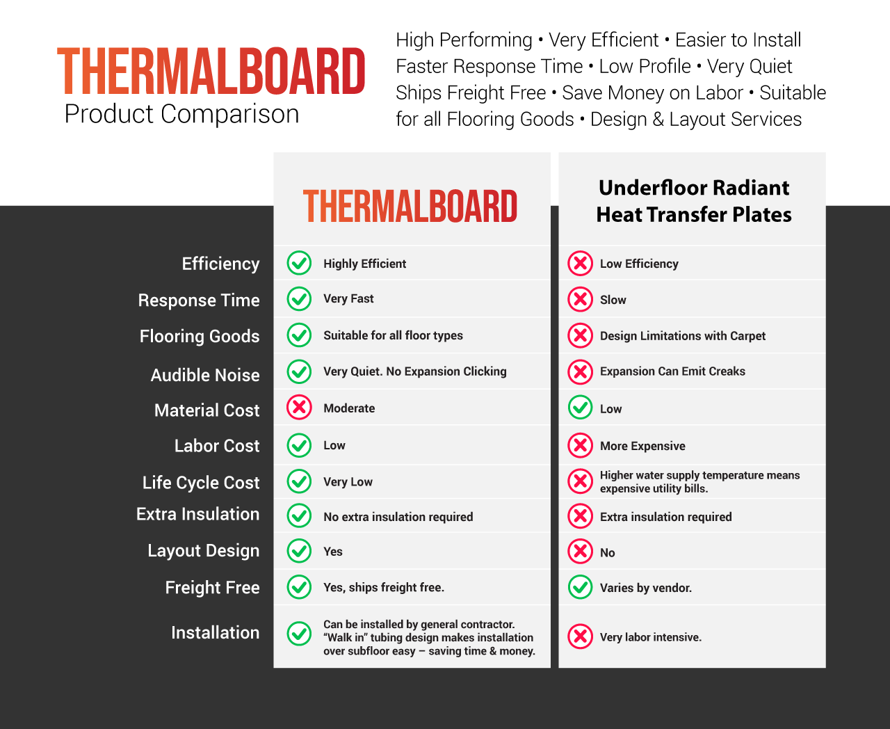 Thermalboard Compared to Radiantec Underfloor Heat Transfer Plates Staple-Up